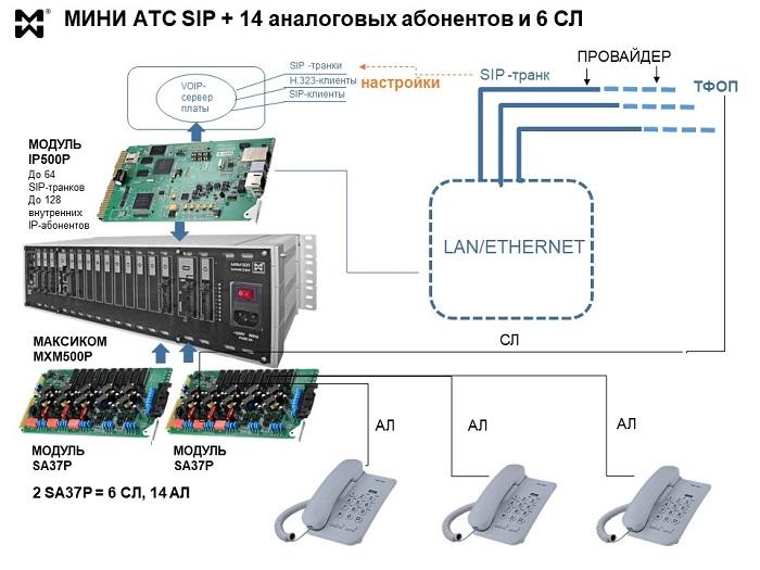 Схема подключения аналоговых ТА к IP мини АТС.