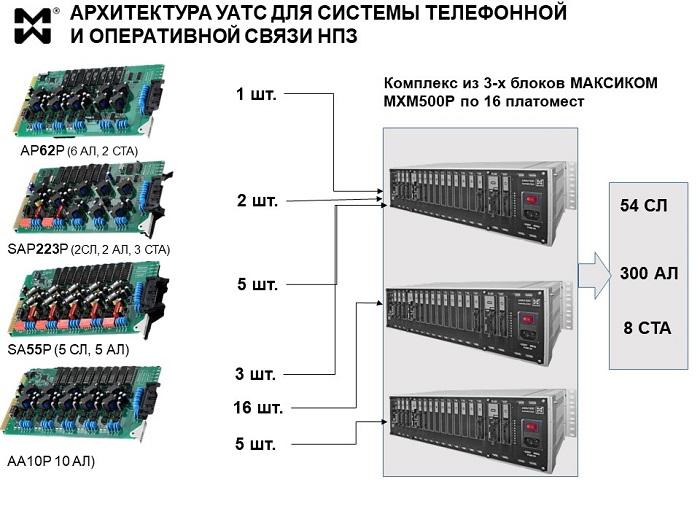 Телефония и оперативная связь на 300 абонентов. Схема построения системы для НПЗ.
