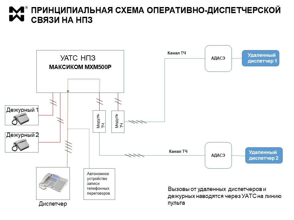 Оперативная связь НПЗ. Принципиальная схема.