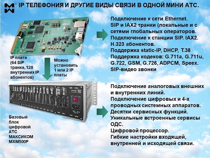 Мини АТС с поддержкой IP телефонии. Схема взаимодействия цифрового блока и IP платы