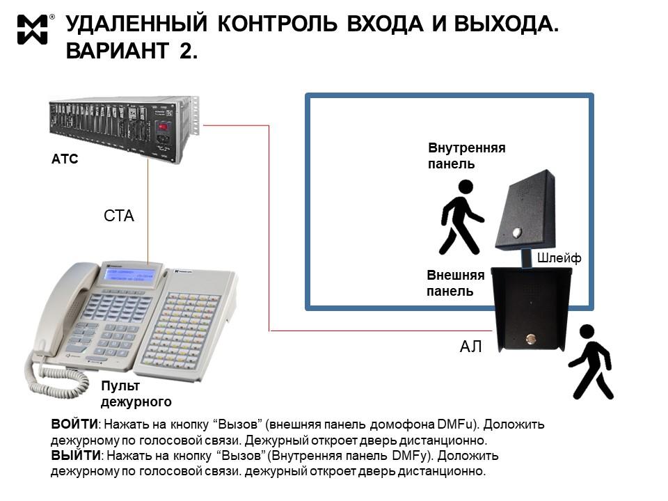 СКУД для специальных помещений. Комплект панелей и схема подключения.