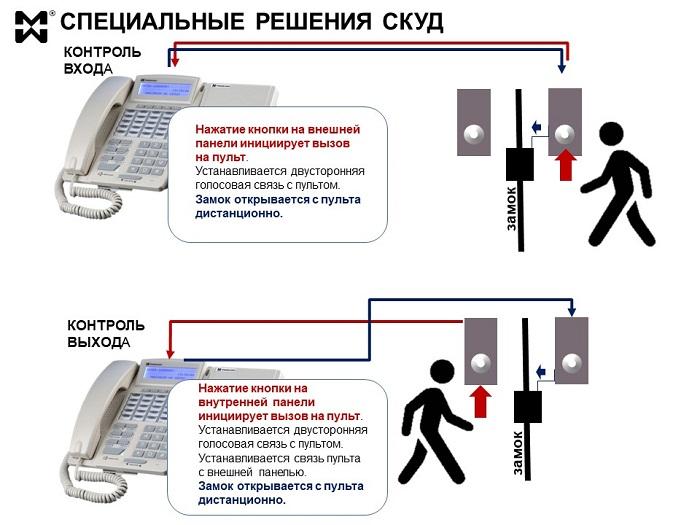 СКУД для специальных помещений. Схема контроля входа и выхода