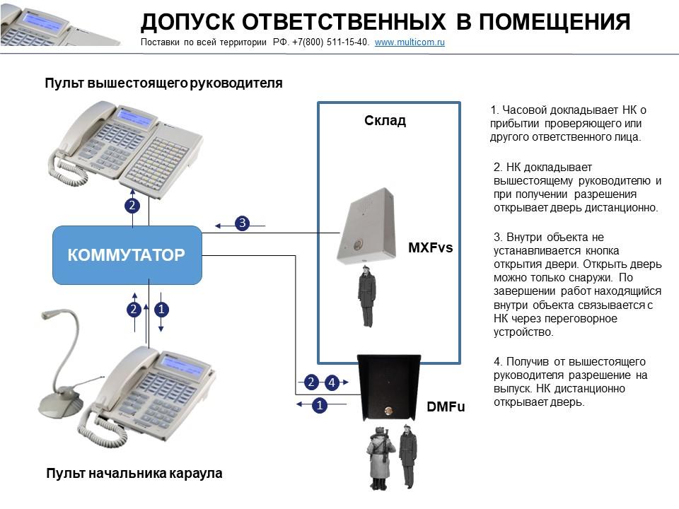 Схема допуска ответственных лиц в помещения