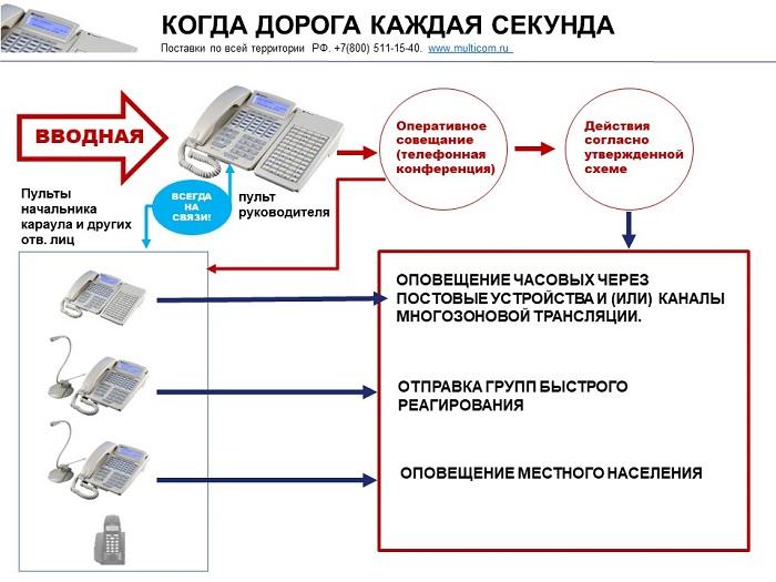 Оперативная связь для Росрезерва. Схема взаимодействия.