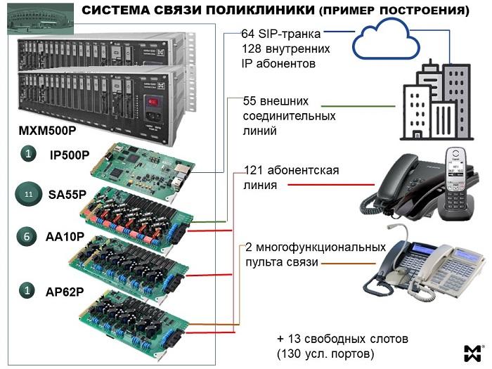 Телефонизация поликлиники: пример конфигурации 55 СЛ, 121 АЛ, 2 СТА, 64 SIP транка