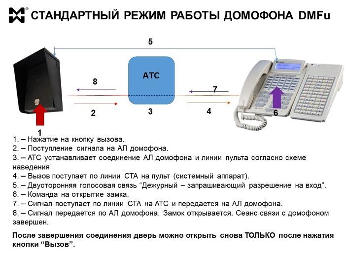 Домофон DMFu. Схема стандартного режима работы.