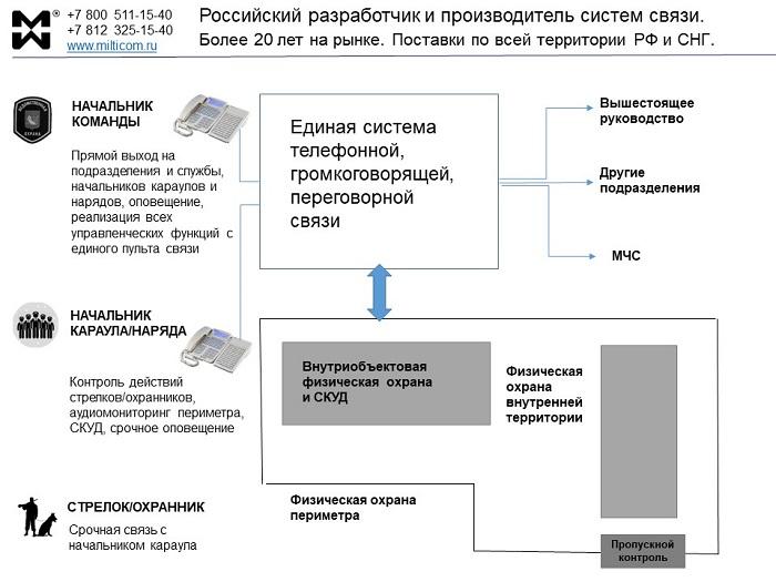 Единая система оперативной, постовой связи и СКУД. Схема.