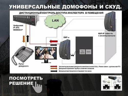 Средства связи для СКУД. Схема подключения и организации связи.