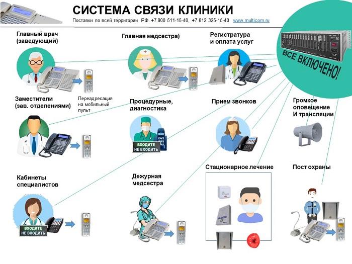 Система связи клиники, принципиальная схема.