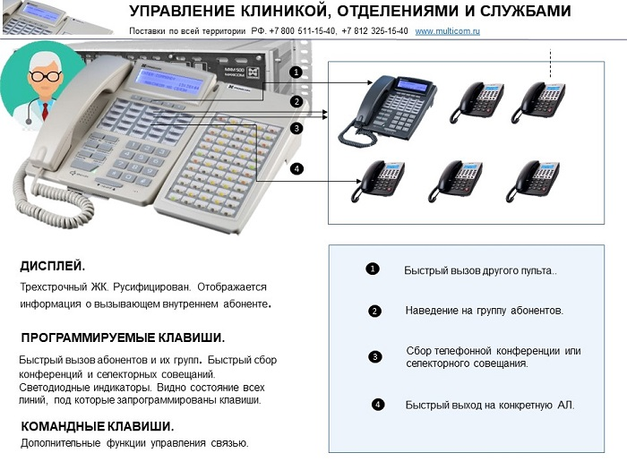 Телефонизация кликники: пример управления связью через системный аппарат