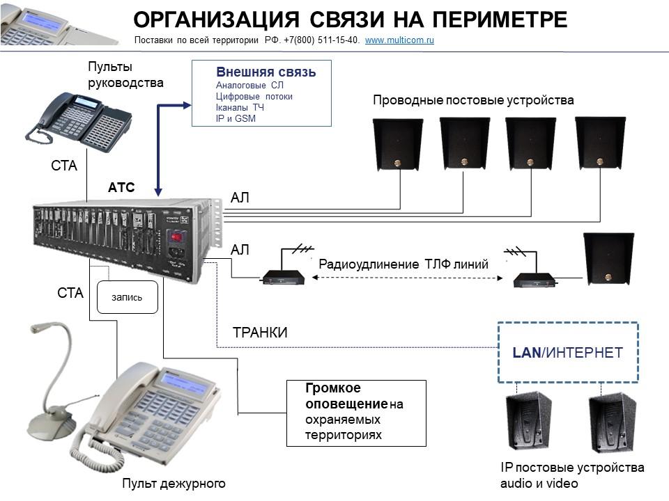 Постовая связь для периметральной охраны. Схема подключения.
