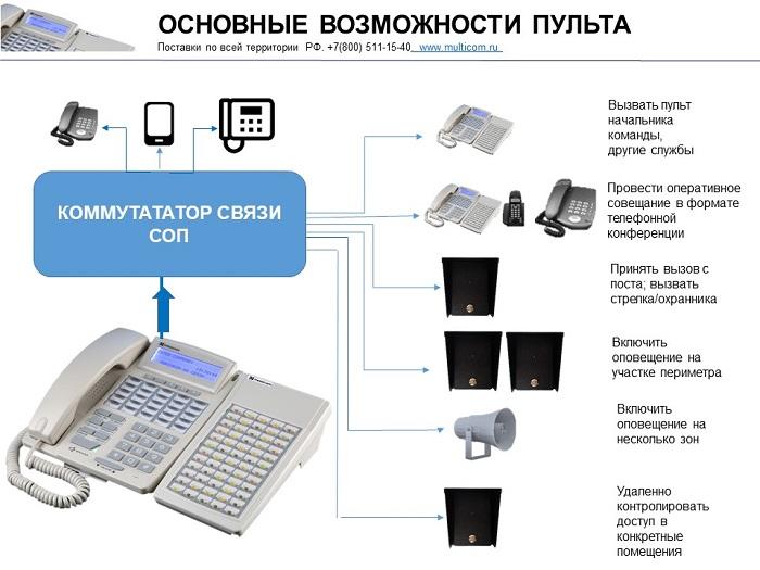 Пульт оперативной связи МАКСИКОМ. Схема оперативной связи.