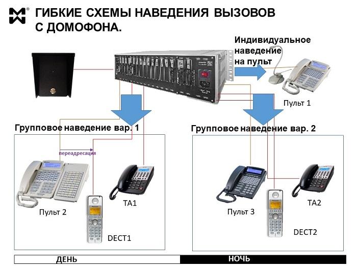 Пример схем наведения вызовов с домофона в СКУД.