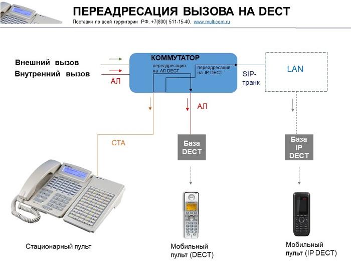 Пульт оперативной связи. Схема переадресации вызовов.