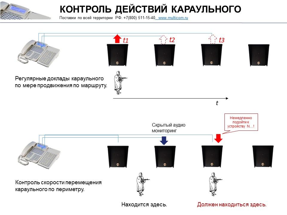 Постовая связь и контроль действий охранника черех постовые устройства.