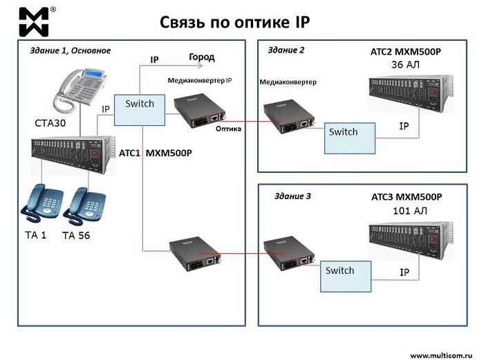 IP решения с применением PON. Схема на 3 здания