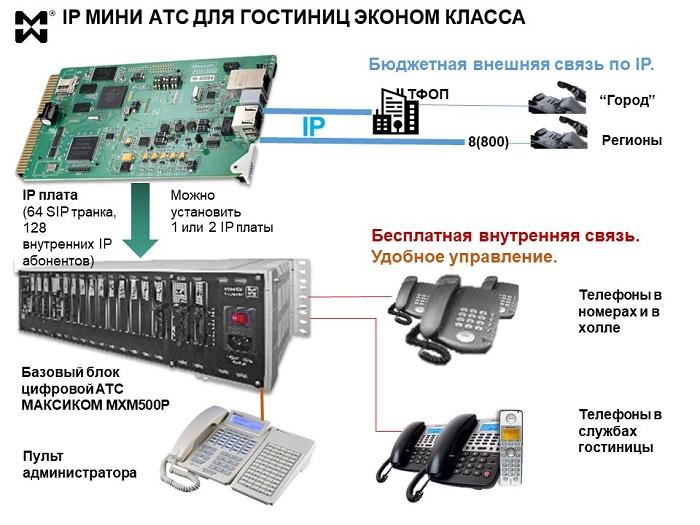 IP мини АТС для гостиницы. Схема подключения