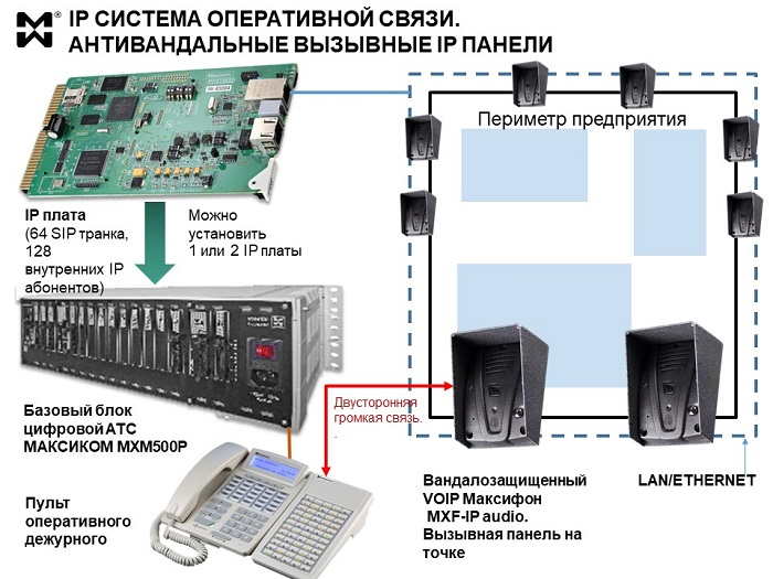 IPP система оперативной связи - схема подключения пульта и устройств
