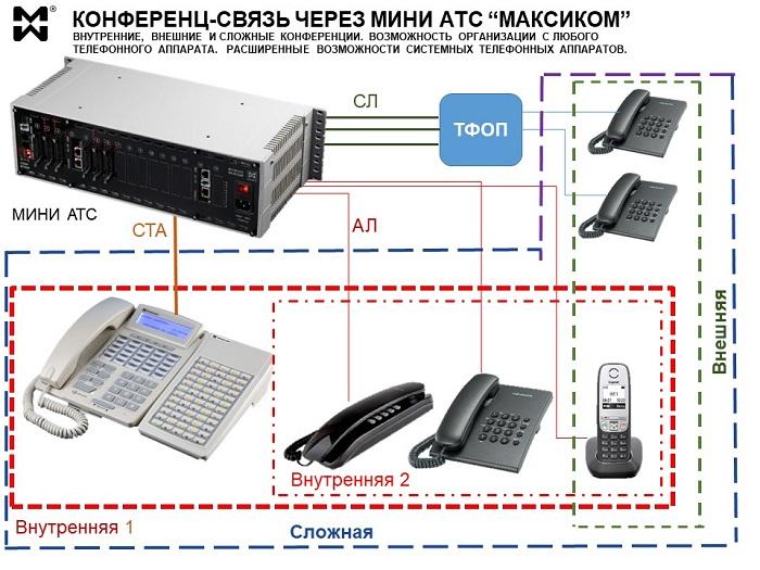 Конференц-связь через мини АТС - схема