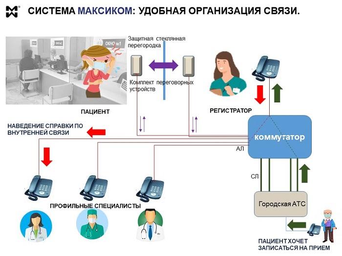 Система связи регистратуры-схема рабочего места регистратора