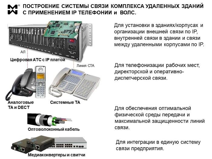Телефонизация объекта с применением IP и ВОЛС. Фото оборудования