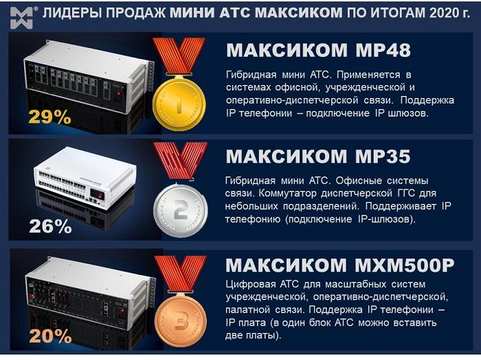 Поставки систем связи - фото мини АТС лидеров продаж 2020