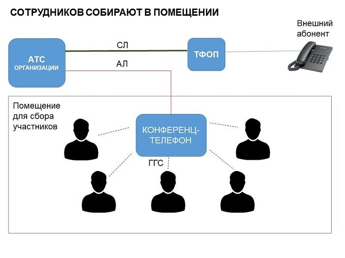 Схема применения конференц-телефона