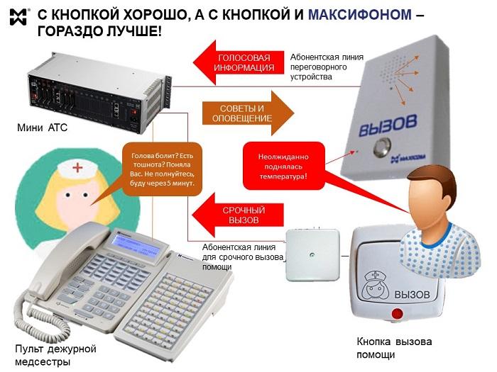Палатно-вызывная сигнализация и связь с применением переговорных устройств = поясняющая инфографика