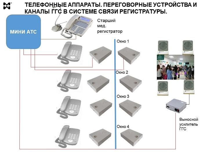 Схема связи регистратуры на 4 окна