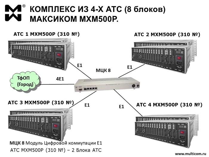 АТС до 1240 номеров - схема объединения