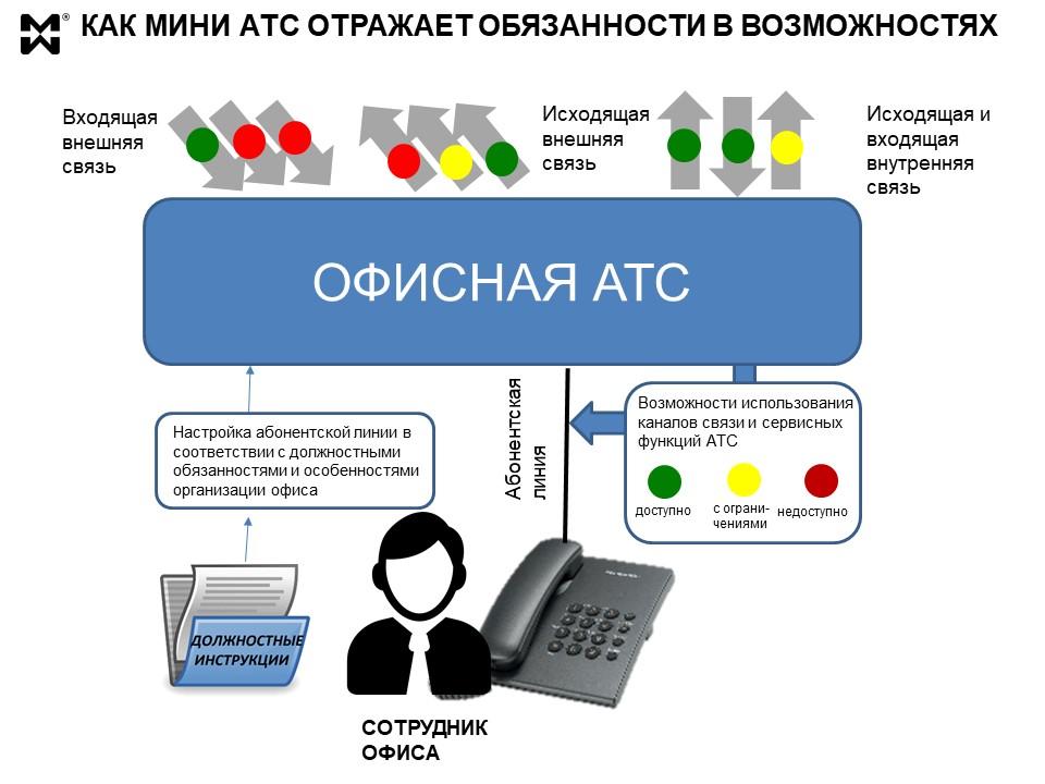 фисная АТС и обязанности сотрудника - схема обеспечения доступом