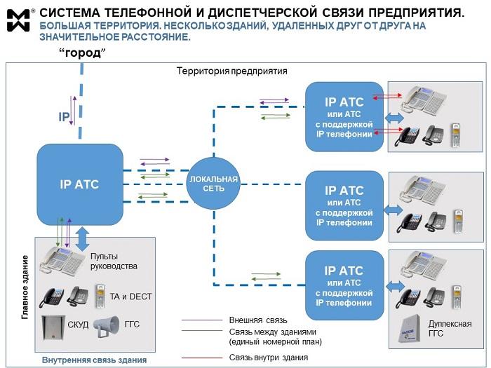 Схема телефонизации объекта с применением IP и ВОЛС/