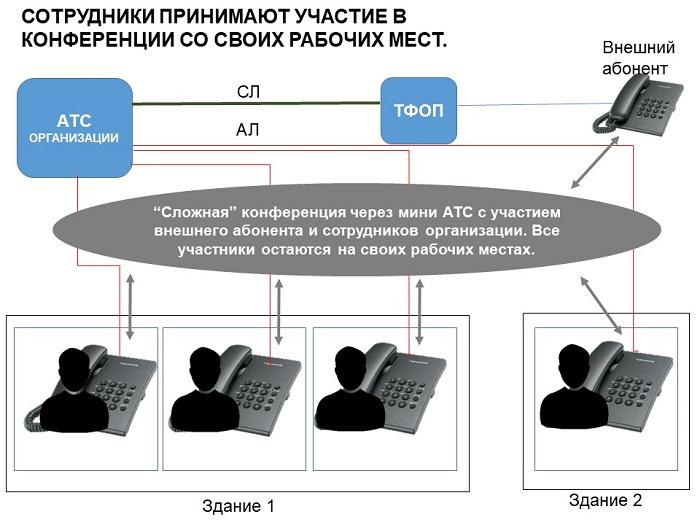 Конференц=связь через мини АТС - альтернатива конференц=телефону