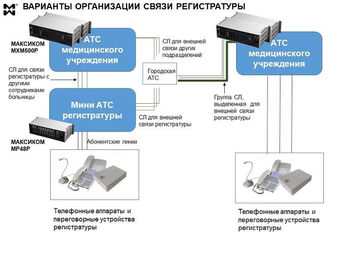 Система связи регистратуры - два варианта подключения к АТС.
