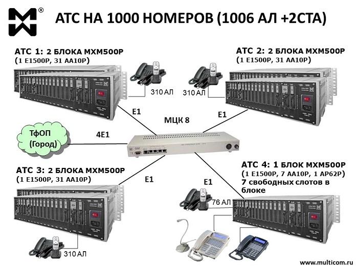 АТС на 1000 номеров - схема комплекса связи