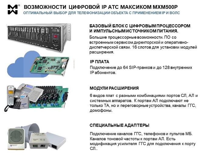 Цифровая IP АТС. Фото компонентов и описание вохможностей