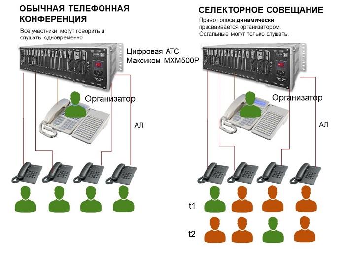 Конференц-связь через мини АТС - схема двух форматов телефонной конференции