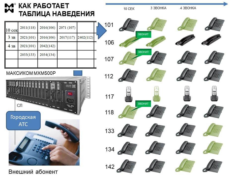 Входящая связь в офисе - схема работы таблицы наведения
