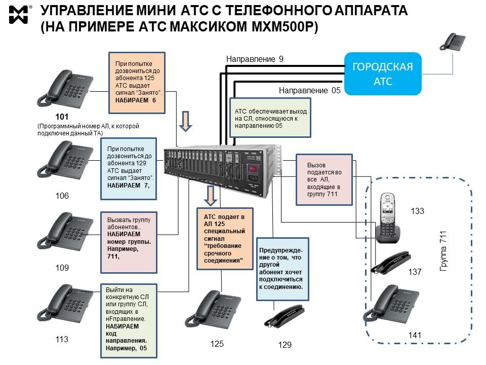 Офисная связь - схема управления мини АТС ч телефонного аппарата