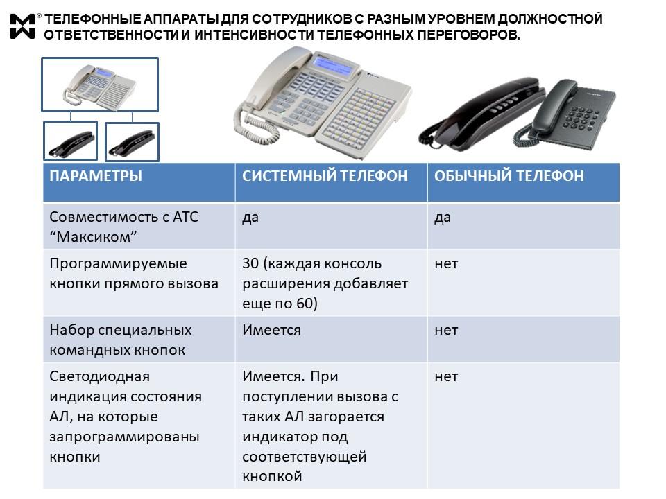 Связь для офиса - сравнение системного и обычного телефонов