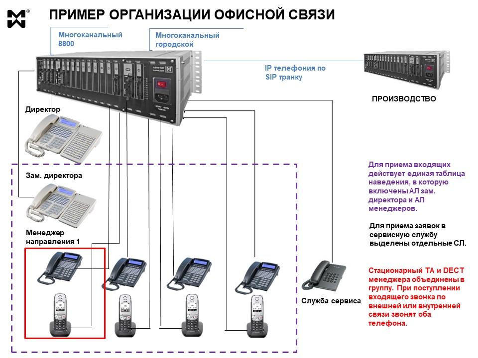 Офисная связь - схема организации на реальном примере