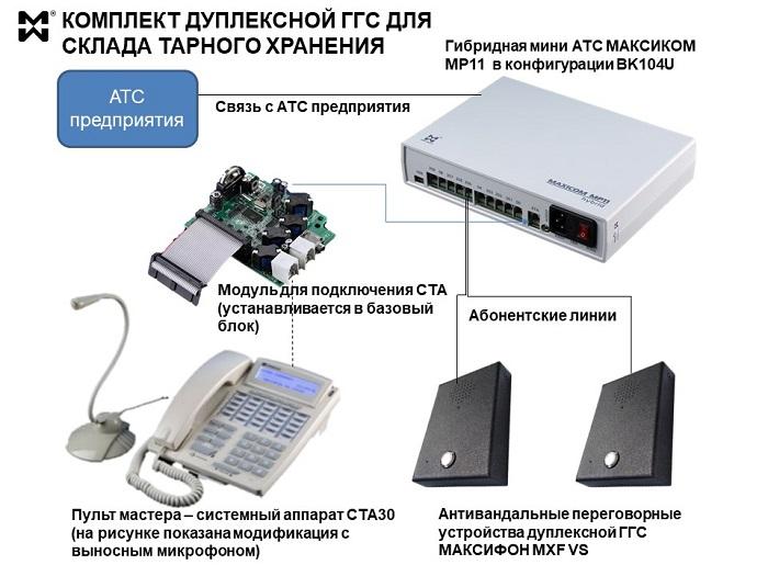 Комплект двусторонней ГГС для склада - состав и подключение