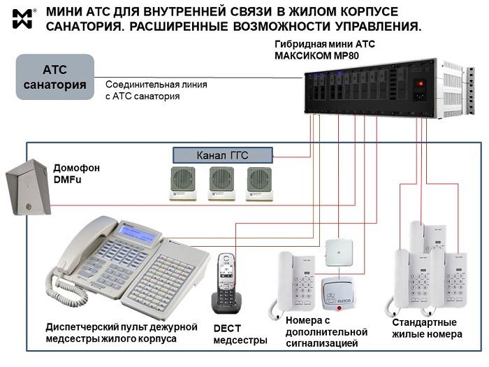 Мини АТС для внутренней связи в здании - схема связи в жилом корпусе санатория