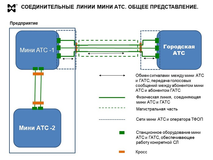 Соединительные линии мини АТС - схема1