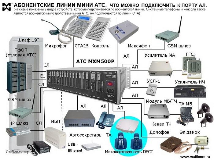 Абонентские линии мини АТС - схема подключения оборудования