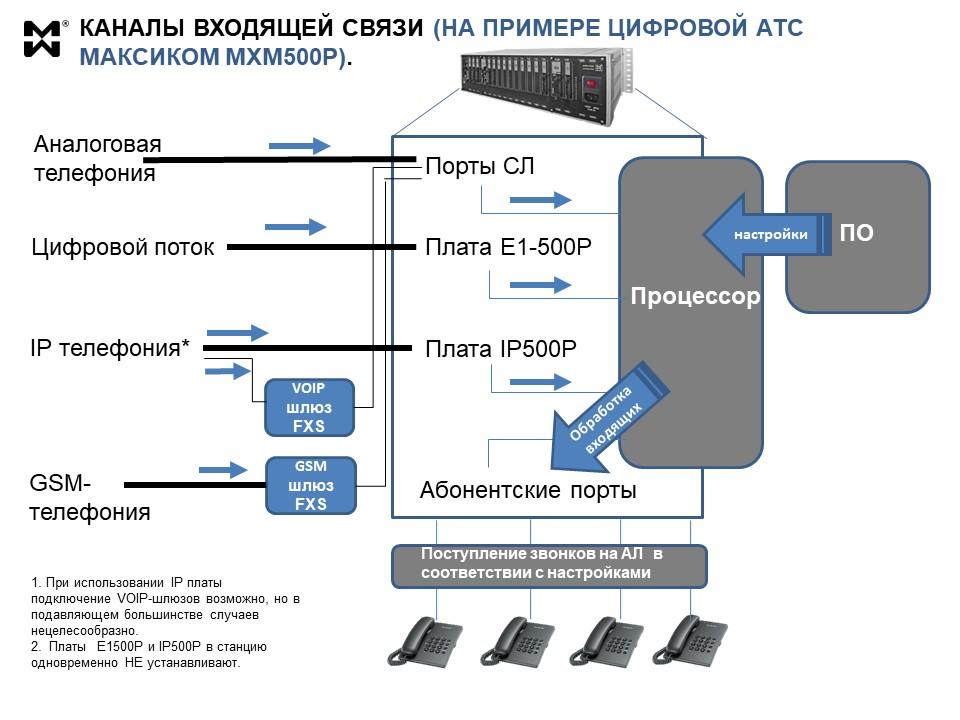Схема поджлючения каналов внешней связи к АТС МАКСИКОМ MXM500P
