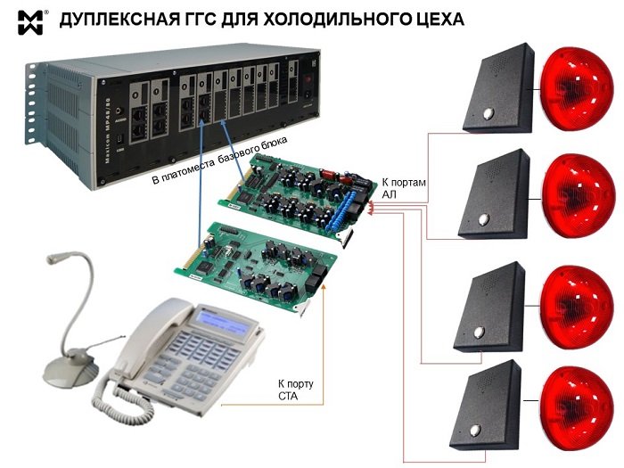 Дуплексная сГГС для холодильного цеха - схема решения