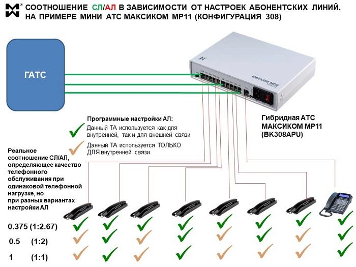 Соотношение СЛ и АЛ мини АТС - схема и пример
