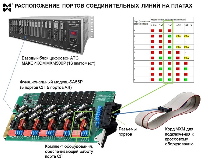 Комплект СЛ на плате и схема расположения портов СЛ