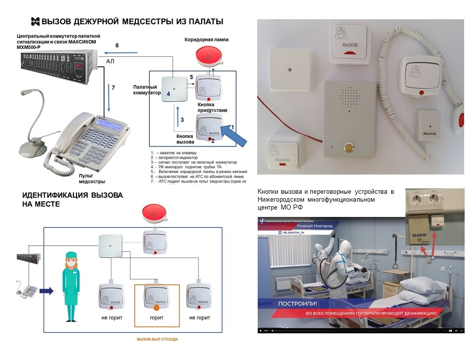 Российская палатная сигнализация - схема экстренного вызова